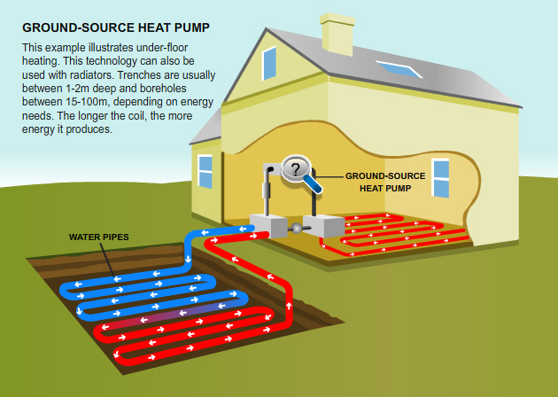 Ground Source Heat pumps (GSHP)